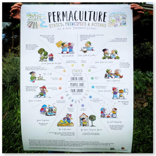 Permaculture-Poster